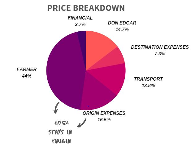price breakdown